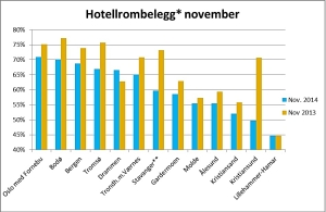 Hotellrombelegg * November 2014